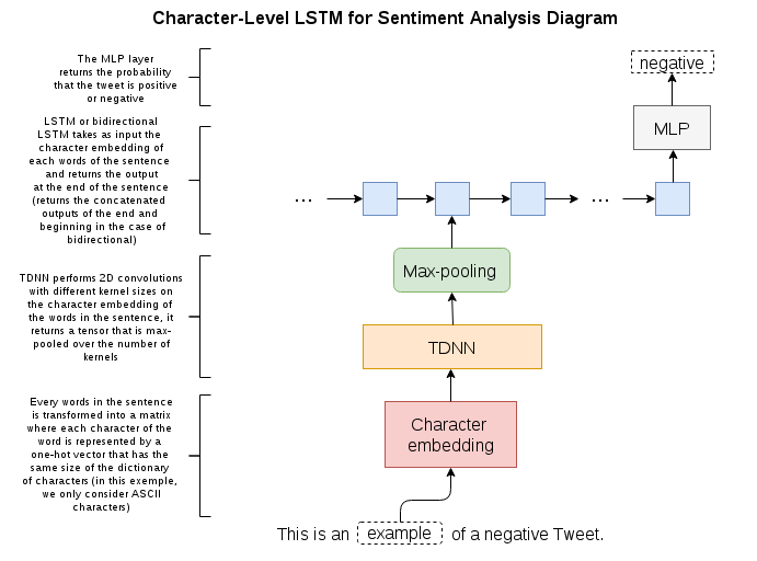 TensorFlow Tutorial - Analysing Tweet's Sentiment with Character